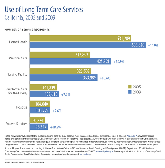 "A horizontal bar chart titled ""Use of Long Term Care Services."""