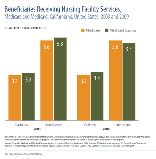 "A bar chart titled ""Beneficiaries Receiving Nursing Facility Services."""