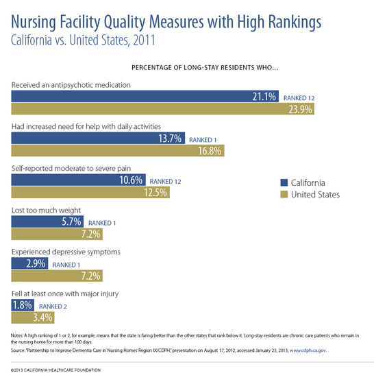 "A horizontal bar chart titled ""Nursing Facility Quality Measures with High Rankings."""