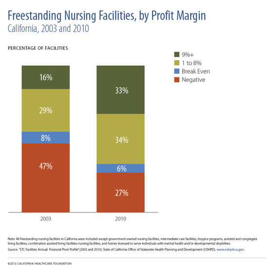 "A chart titled ""Freestanding Nursing Facilities by Profit Margin."""