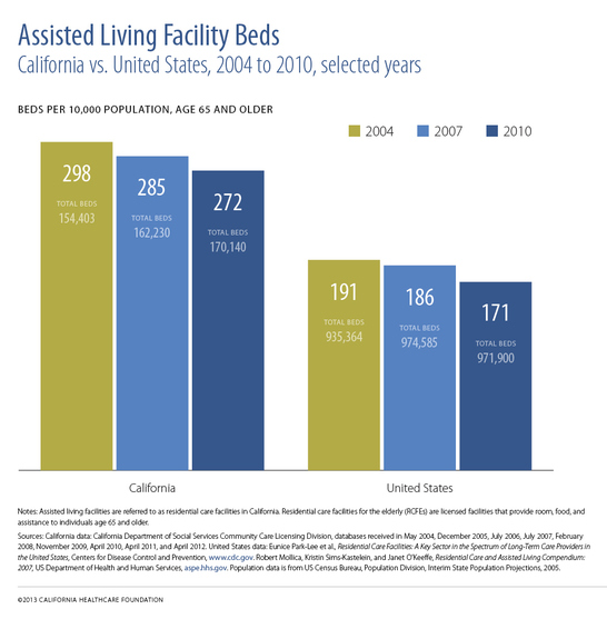 "A bar chart titled ""Assisted Living Facility Beds."""