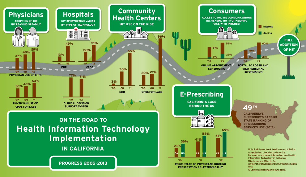 Infographic — Health Information Technology Implementation in California