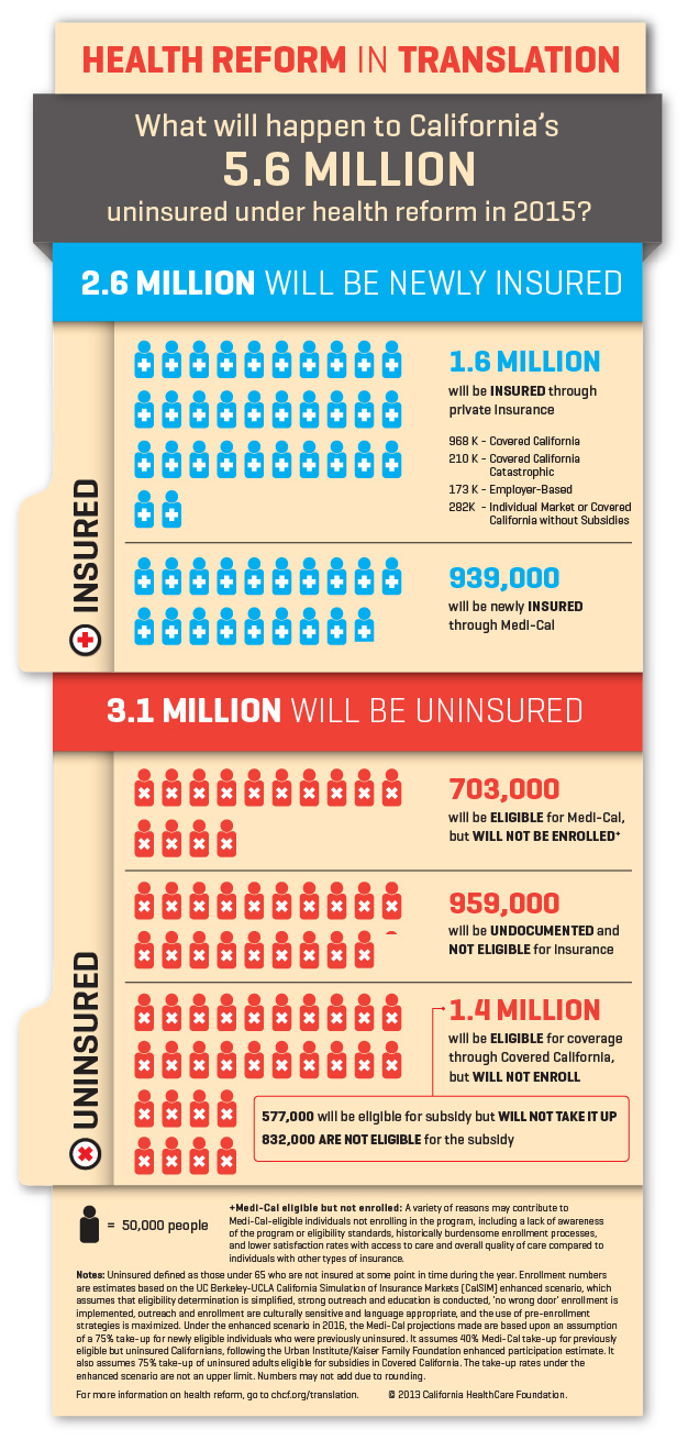 Infographic — Health Reform in Translation