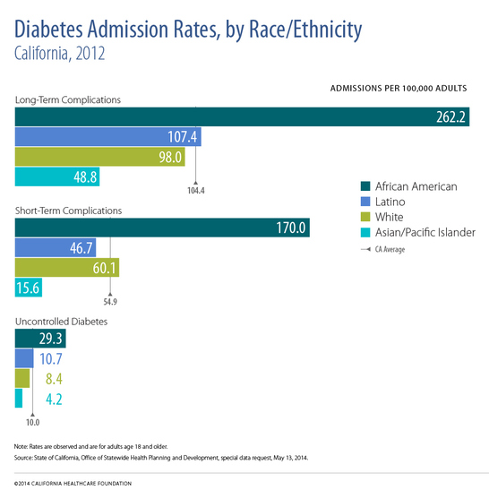 "A horizontal bar chart titled ""Diabetes Admission Rates by Ethnicity in California."""