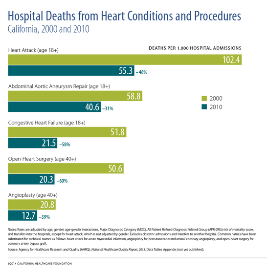 "A horizontal bar chart titled ""Hospitals Deaths from Heart Conditions and Procedures."""