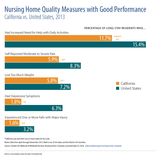 "A horizontal bar chart titled ""Nursing Home Quality Measures with Good Performance."""