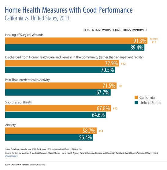 "A horizontal bar chart titled ""Home Health Measures With Good Performance."""