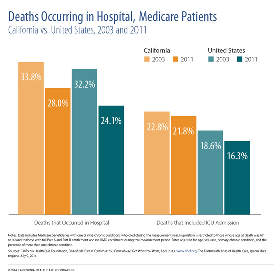 "A bar chart titled ""Deaths Occurring in Hospital Medicare Patients."""