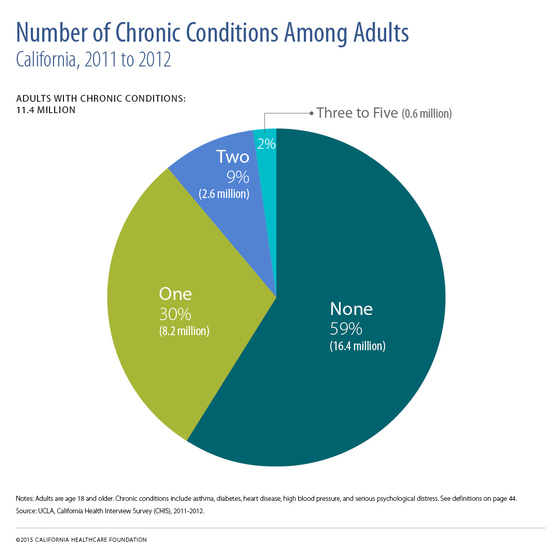 2015 Edition — Californians with the Top Chronic Conditions: 11