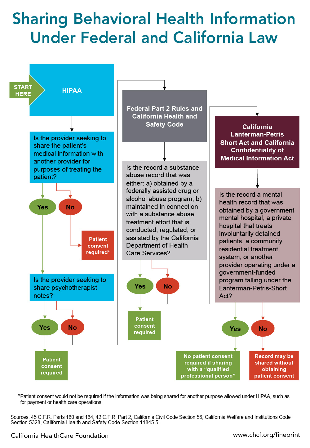 Infographic — Sharing Behavioral Health Information Under Federal and California Law