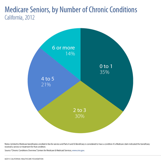 "A pie chart titled ""Medicare Seniors by Number of Chronic Conditions."""