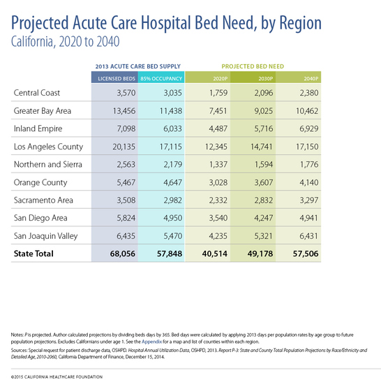 "A table titled ""Projected Acute Care Hospital Bed Need by Region."""