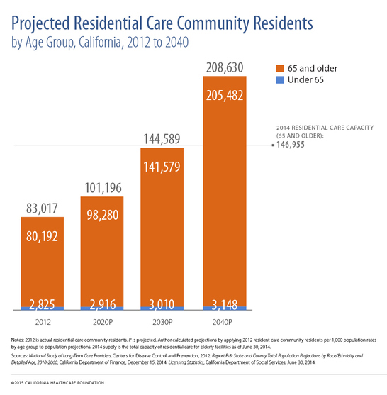 "A bar chart titled ""Projected Residential Care: Community Residents."""