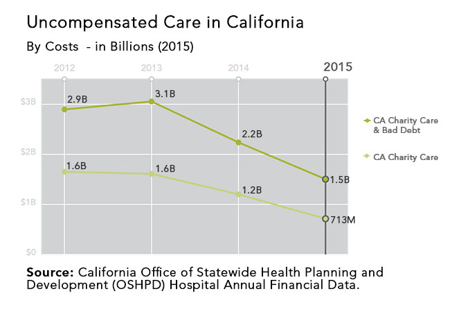 Graph showing uncompensated care statistics