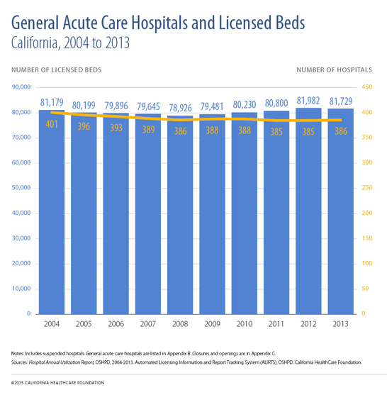 General Acute Care Hospitals and Licensed Beds, California, 2004 to 2013