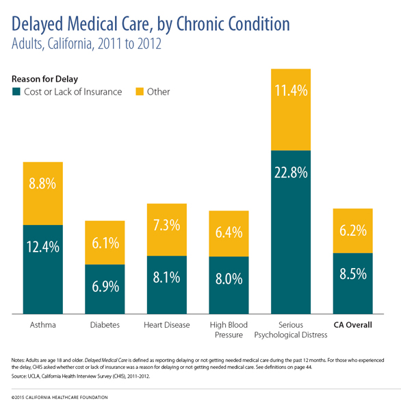 Delayed Medical Care by Chronic Condition, Adults, California, 2011-2012