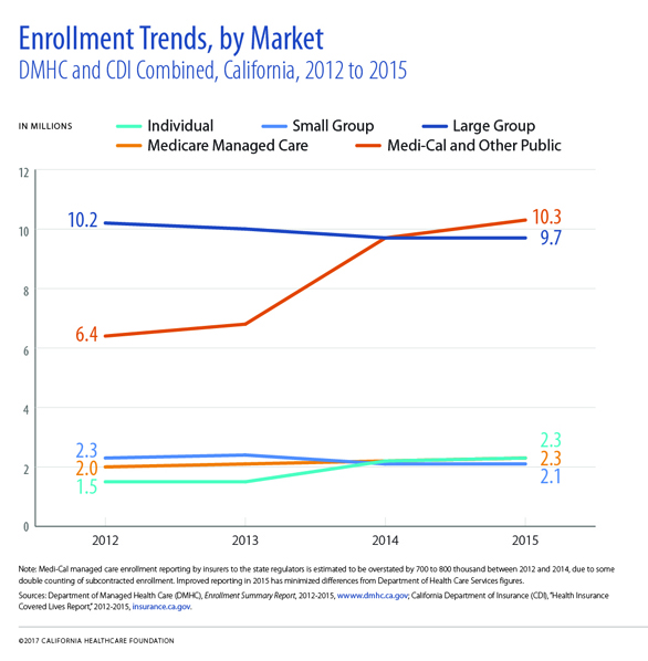 Enrollment Trends, by Market, DMHC and CDI Combined, California, 2012 to 2015