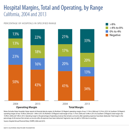 Hospital Margins Total and Operating by Range, California, 2004 and 2013