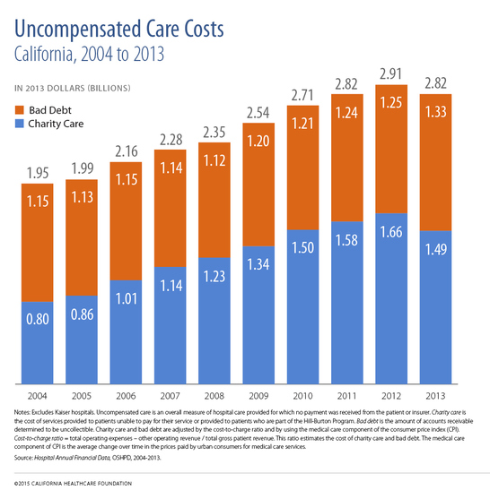 Uncompensated Care Costs, California, 2004 to 2013