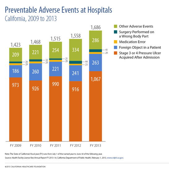 Preventable Adverse Events at Hospitals, California, 2009 to 2013