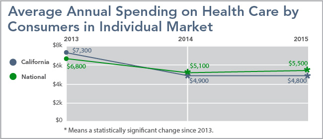Average Annual Spending on Health Care by Consumers in Individual Market