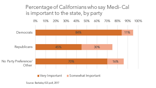 Percentage of Californians who say Medi-Cal is important, by party