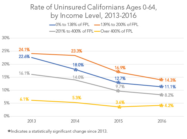 Rate of Uninsured Californians, by Income Level, 2013-2016