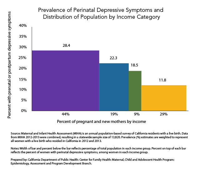 Prevalence of Perinatal Depressive Symptoms and Distribution of Population by Income Category