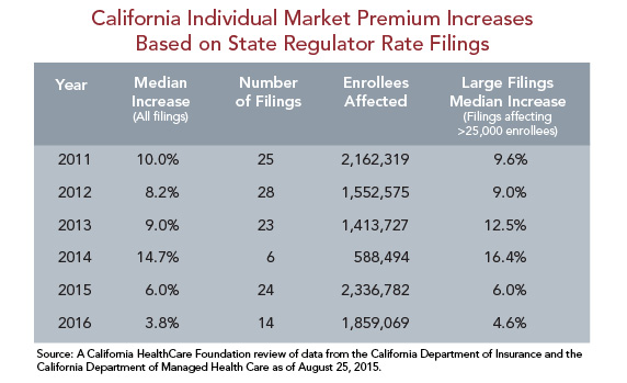 California Individual Market Premium Increases Based on State Regulator Rate Filings