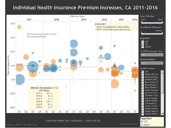 Image of Data Interactive Tool with Individual Health Insurance Premium Increases, CA 2011-2016