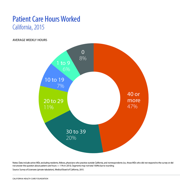 Patient Care Hours Worked, California, 2015