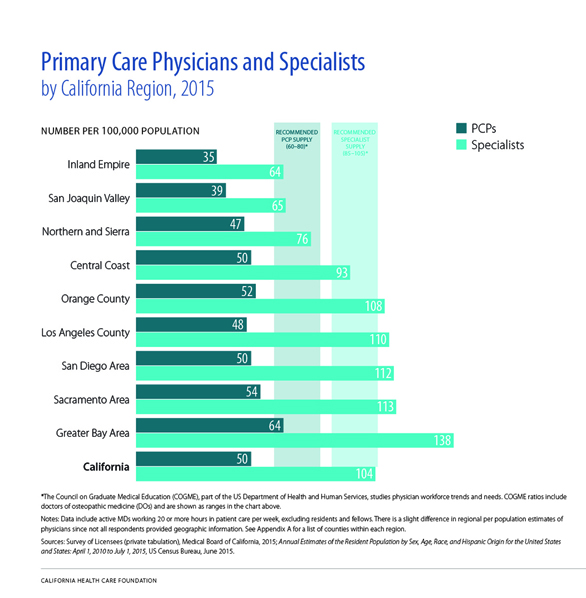 Primary Care Physicians and Specialists, by California Region, 2015