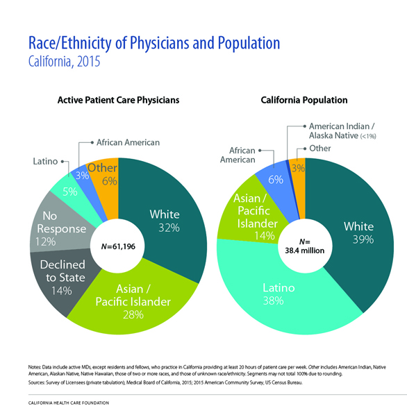Race/Ethnicity of Physicians and Population, California, 2015