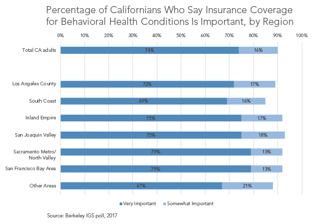 Percentage of Californians who say insurance coverage for behavioral health conditions is important, by region