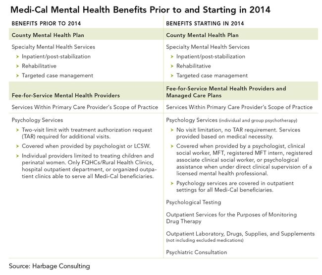 Medi-Cal Mental Health Benefits Prior to and Starting in 2014
