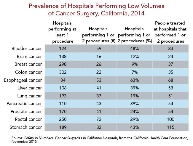 Prevalence of Hospitals Performing Low Volumes of Cancer Surgeries, California, 2014