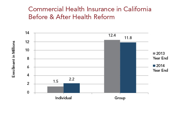 Commercial Health Insurance in California Before and After Health Reform