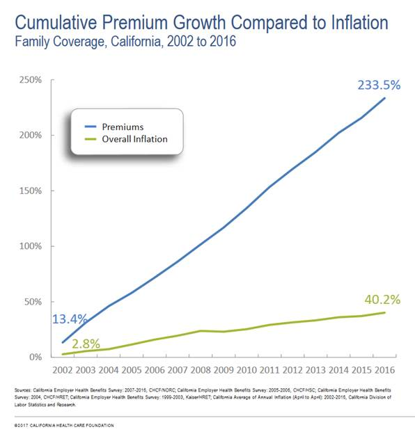 Cumulative Premium Growth Compared to Inflation, Family Coverage, California, 2002-2016