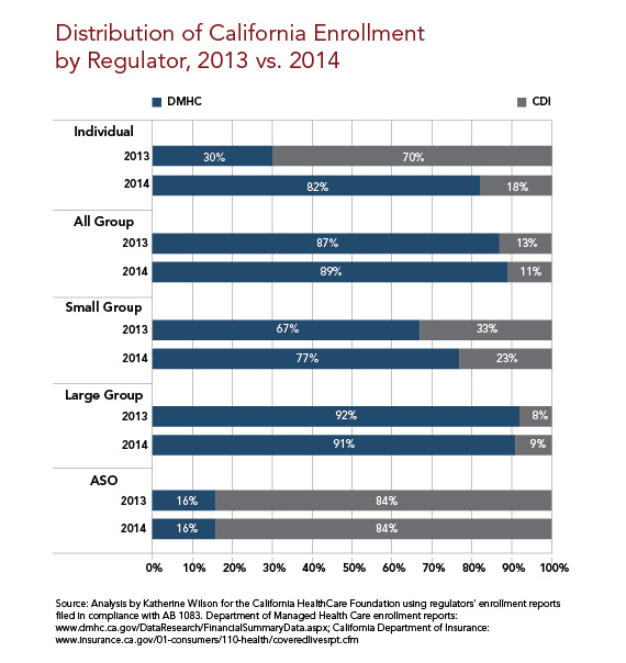 California Health Insurance Enrollment by Regulator, 2013 vs. 2014