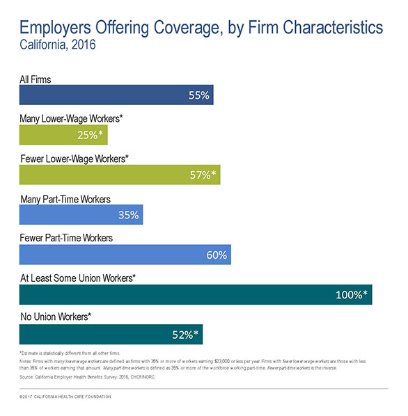 Employers Offering Coverage, by Firm Characteristics, California, 2016