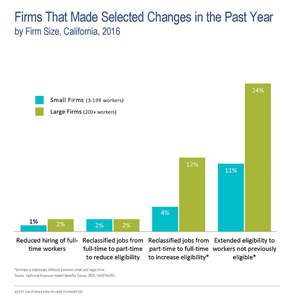 Firms That Made Selected Changes in the Past Year, by Firm Size, California, 2016