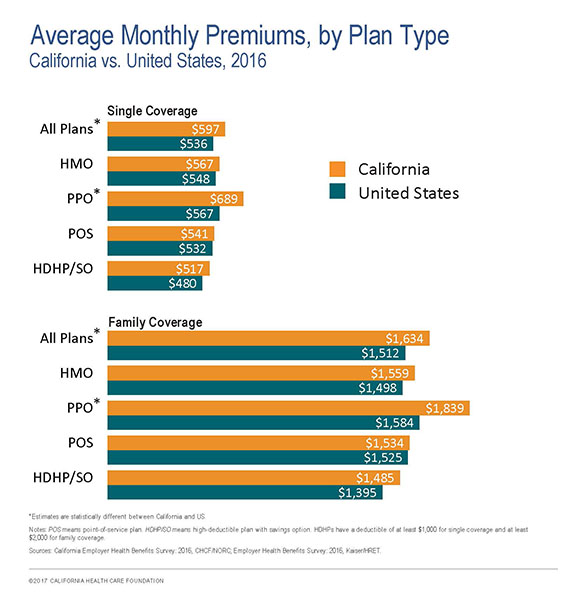 Average Monthly Premiums, by Plan Type, California vs. US, 2016
