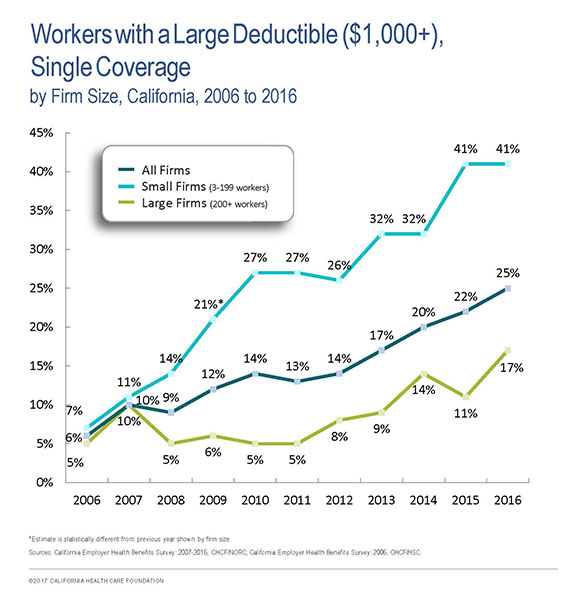 Workers with a Large Deductible ($1,000+), Single Coverage, by Firm Size, California, 2006-2016