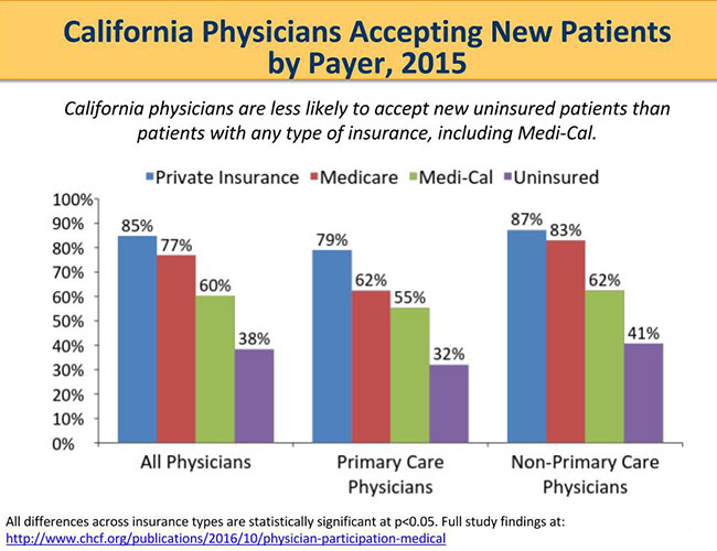 California Physicians Accepting New Patients by Payer, 2015