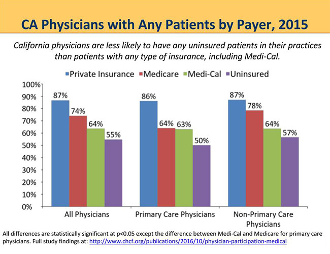 California Physicians with Any Patients by Payer, 2015