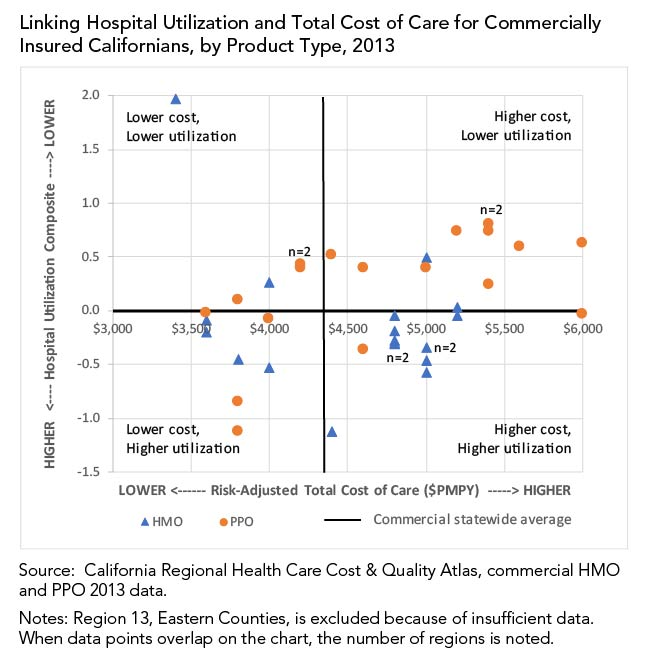 Linking Hospital Utilization and Total Cost of Care for Commercially Insured Californians, by Product Type, 2013