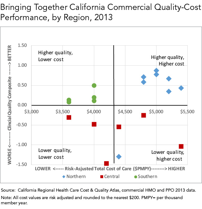 Bringing Together California Commercial Quality-Cost Performance, by Region, 2013