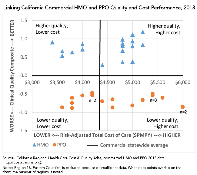 Linking California Commercial HMO and PPO Quality and Cost Performance, 2013