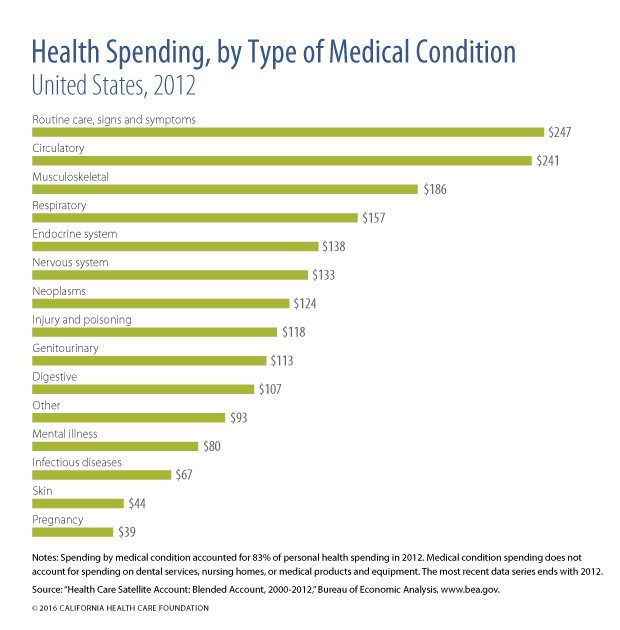 Health Spending by Medical Condition, US, 2012