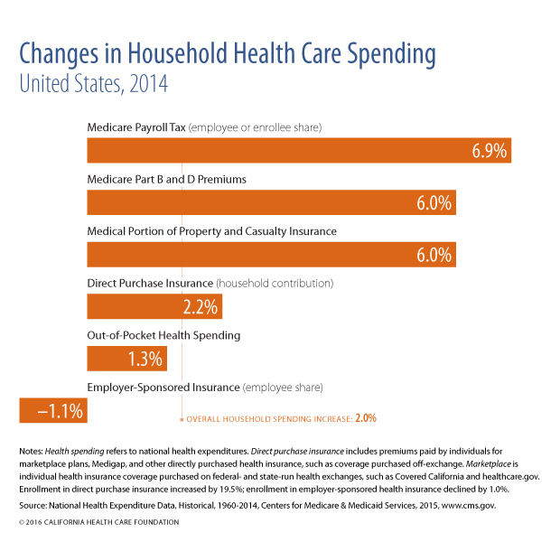 Changes in Household Health Care Spending, US, 2014